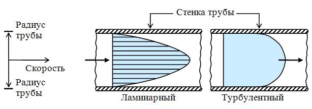 Определение места сужения в трубопроводе методом выравнивания давлений